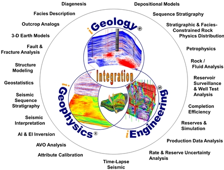 Geology-Geophysics-Engineering-Integration